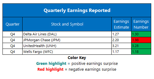 Corporate Earnings Jan 15