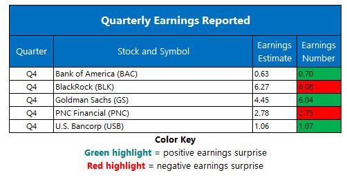 Corporate Earnings Jan 16