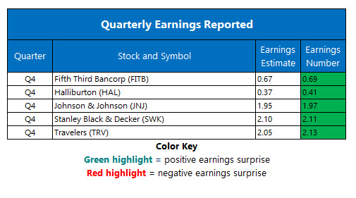 Corporate Earnings Jan 22