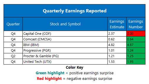 Corporate Earnings Jan 23