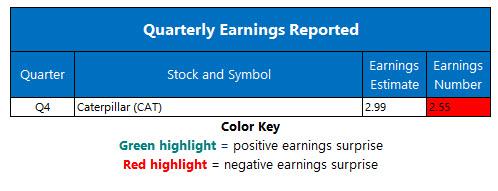 Corporate Earnings Jan 28