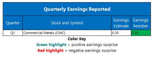Corporate Earnings Jan 7
