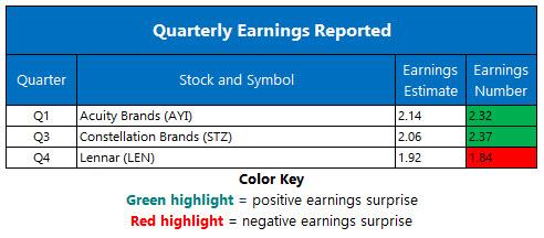 Corporate Earnings Jan 9