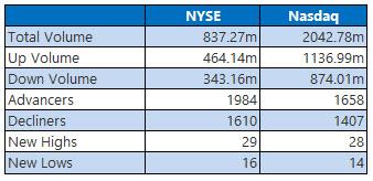 NYSE and Nasdaq Jan 11