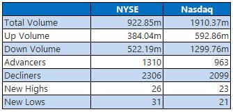 NYSE and Nasdaq Jan 14