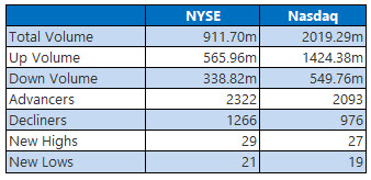 NYSE and Nasdaq Jan 15