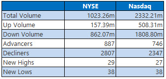 NYSE and Nasdaq Jan 22