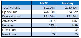 NYSE and Nasdaq Jan 29