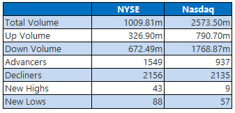 NYSE and Nasdaq Jan 3