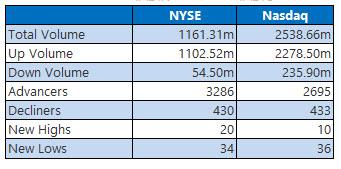 NYSE and Nasdaq Jan 4