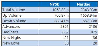 NYSE and Nasdaq Jan 8