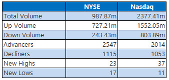 NYSE and Nasdaq Jan 9