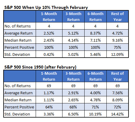 sp500 returns through feb