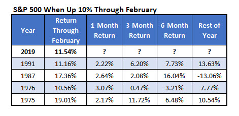spx returns through february