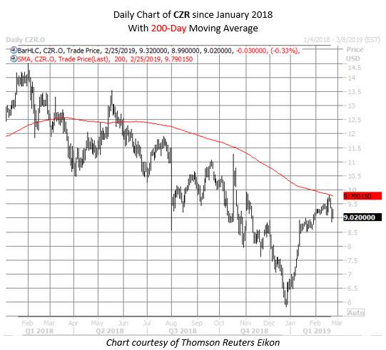 CZR stock chart feb 25