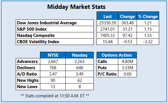 Midday Market Stats Feb 12