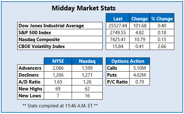 Midday Market Stats Feb 13