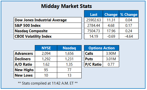 Midday Market Stats Feb 20