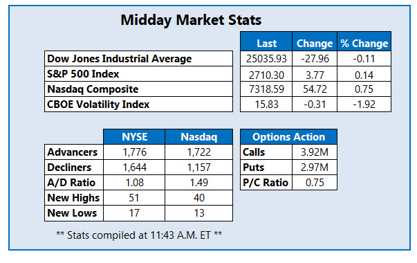 Midday Market Stats Feb 4