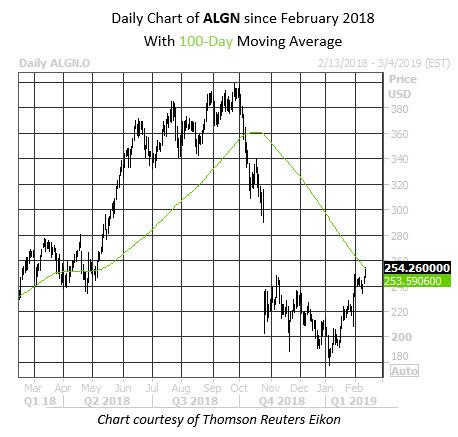 MMC Daily Chart ALGN