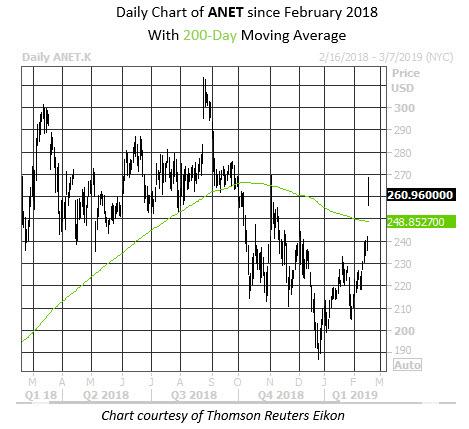 MMC Daily Chart ANET