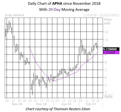 MMC Daily Chart APHA