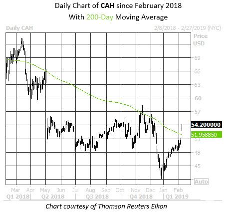 MMC Daily Chart CAH