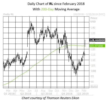 MMC Daily Chart FIT