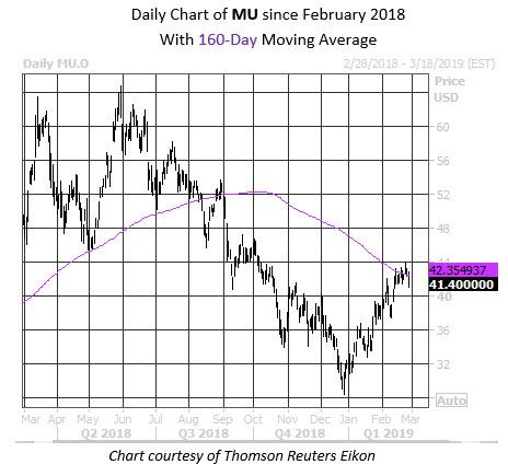 MMC Daily Chart MU