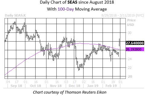 MMC Daily Chart SEAS