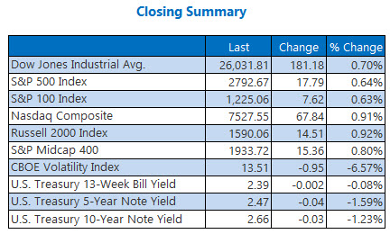 Closing Indexes 2 Feb 22nd