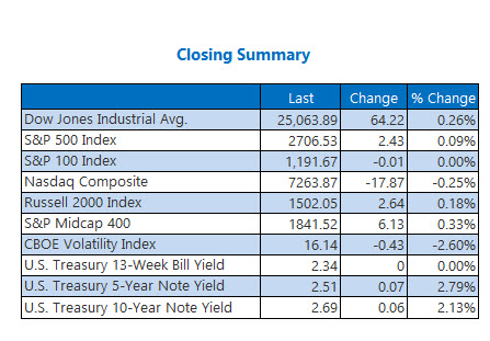 Closing Indexes Feb 1