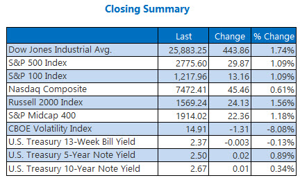 Closing Indexes Feb 15
