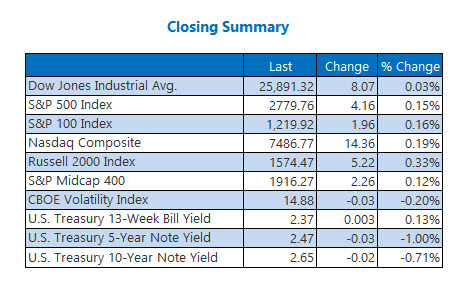 Closing Indexes Feb 19