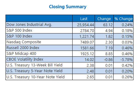closing indexes Feb 20