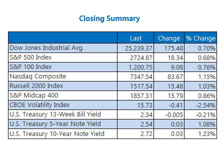 Closing Indexes Feb 4