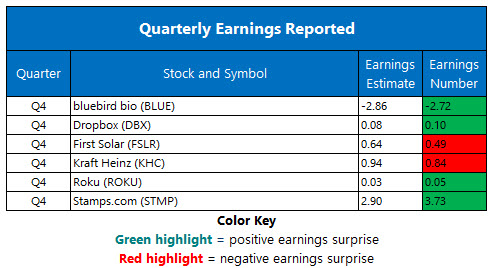 Corporate Earnings Chart Feb 22 2019
