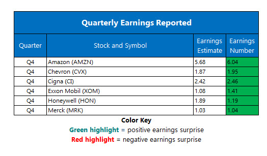 Corporate Earnings Feb 1
