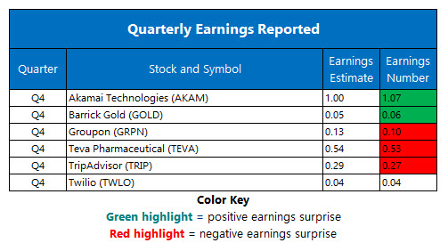 corporate earnings feb 13