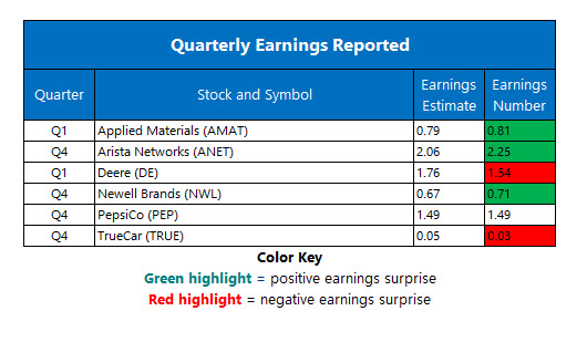 corporate earnings feb 15