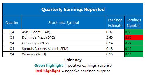 corporate earnings feb 21