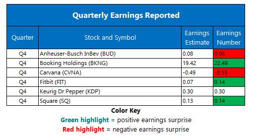 corporate earnings feb 28