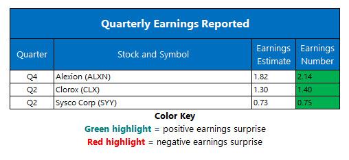 Corporate Earnings Feb 4