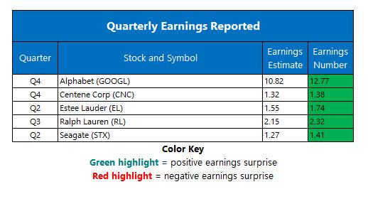 Corporate Earnings Feb 5
