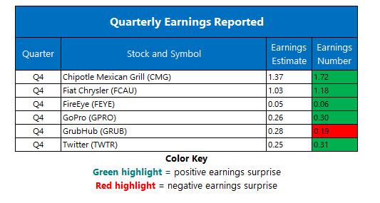 corporate earnings feb 7