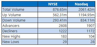 NYSE and Nasdaq Feb 19