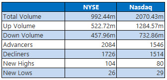 NYSE and Nasdaq Stats Feb 14