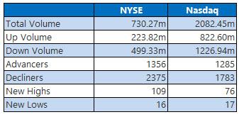 nyse and nasdaq stats feb 21