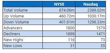 nyse and nasdaq stats feb 27