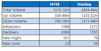 nyse and nasdaq stats feb 28